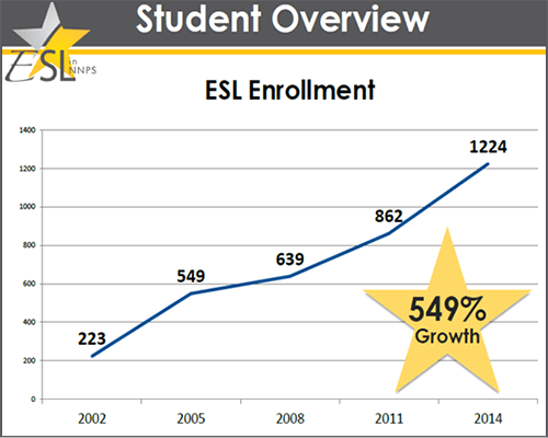 ESL Student Demographics Graph